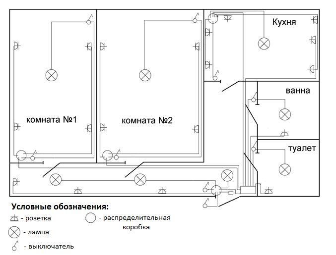 Замена электропроводки в «хрущевке» своими руками