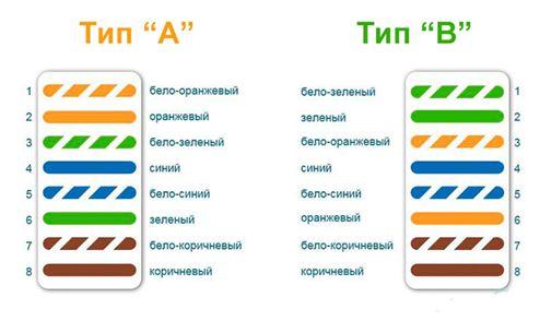 Существует 2 основных типа распиновки: А и B