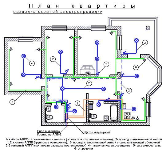 План квартиры. Разводка скрытой проводки