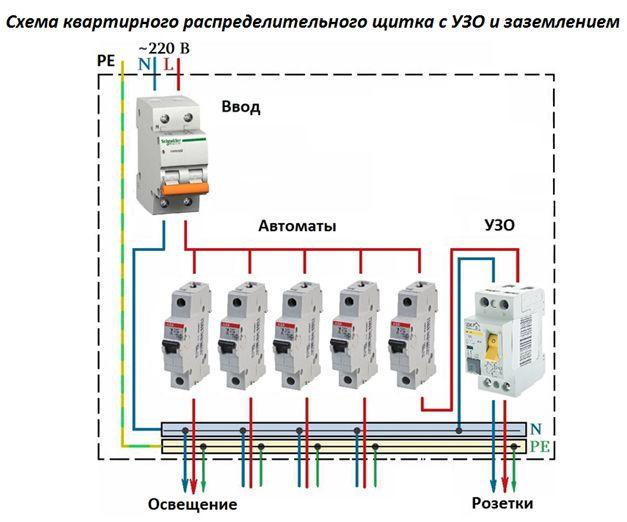 Схема квартирного распределительного щитка с УЗО и заземлением