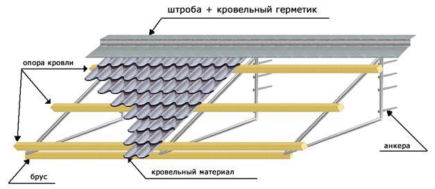 Схема козырька балкона
